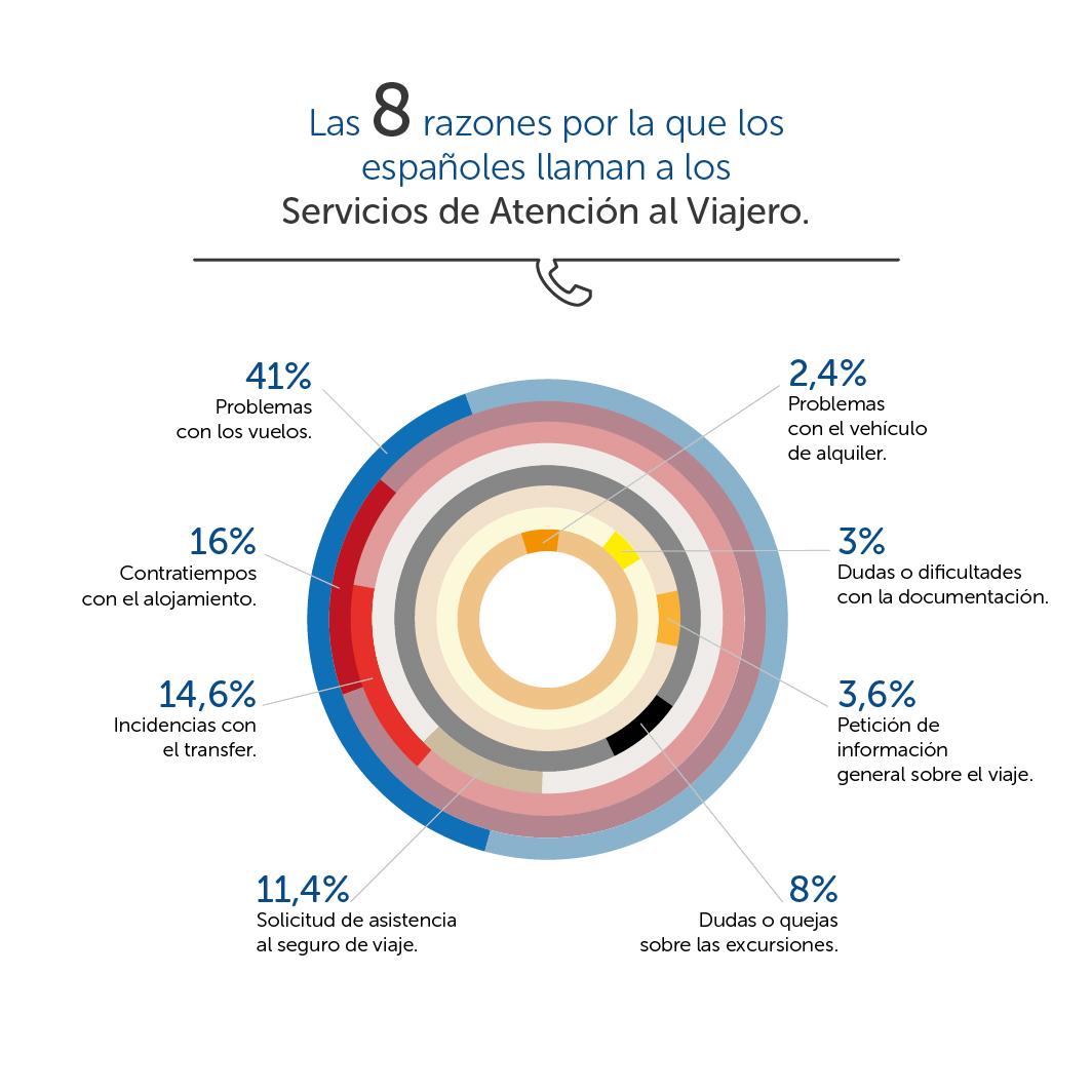 Las ocho razones para llamar a los servicios de atención al viajero