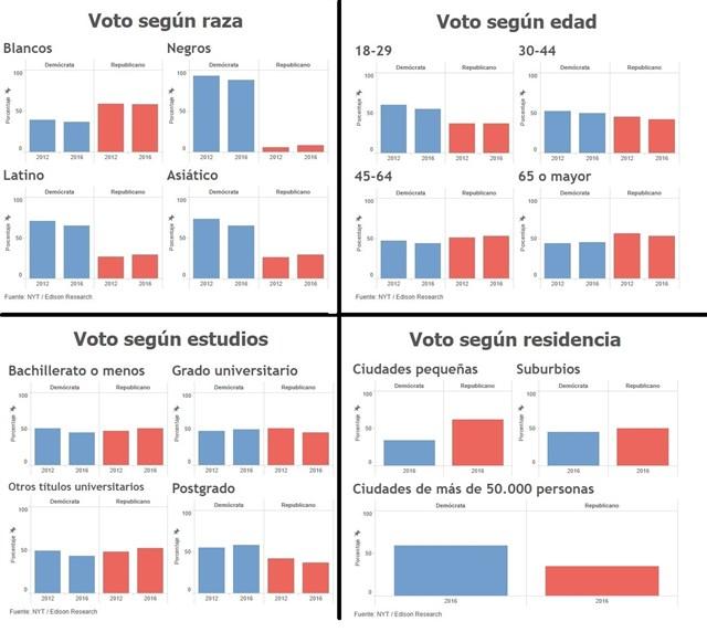 EEUU Elecciones 2016 y movimientos burgueses posteriores. Comenta un burgués europeo y capacitado. Directo182_020650