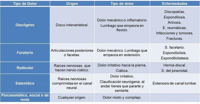 Síntomas de la lumbalgia.
